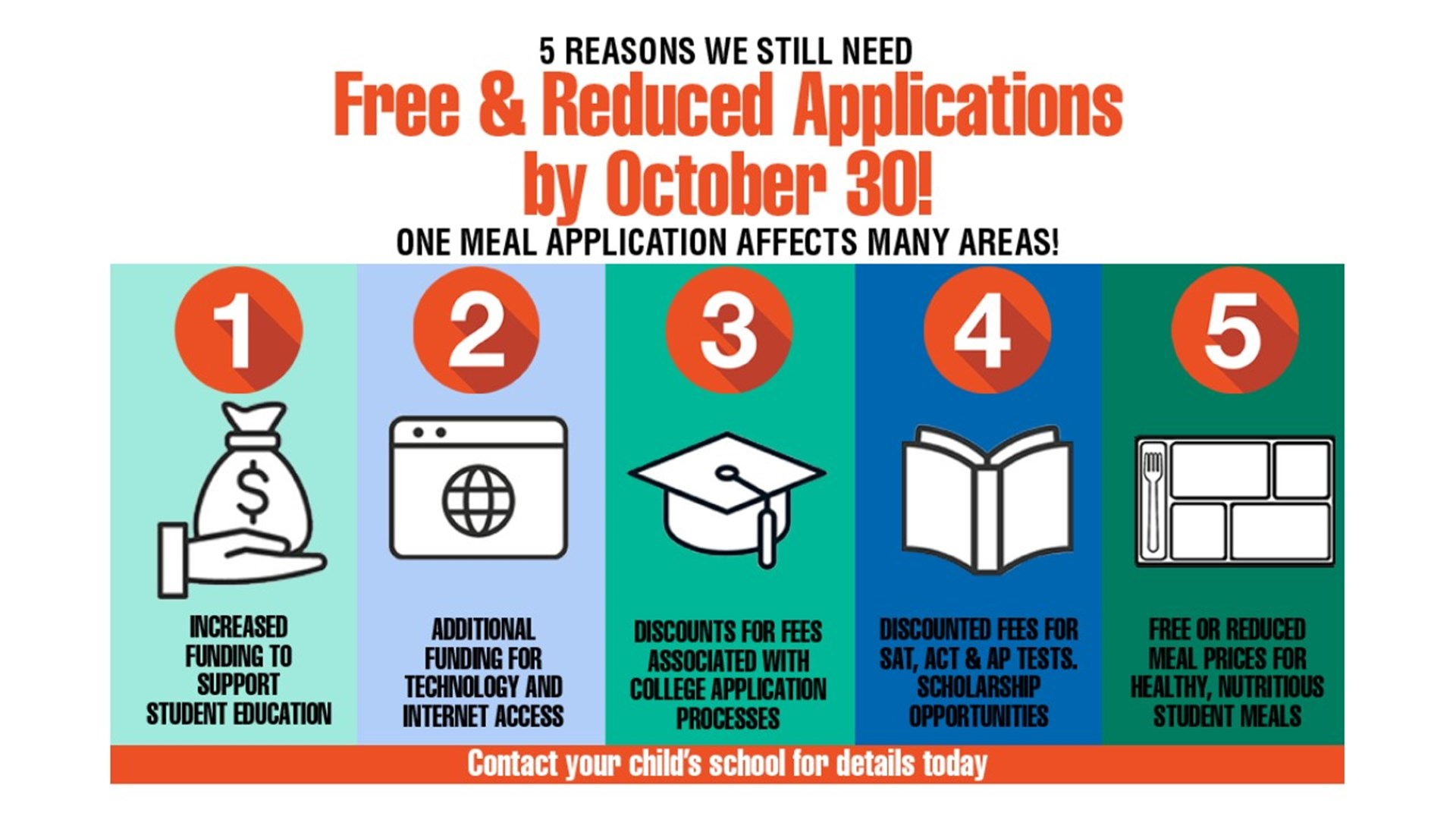 Free & Reduced Meal Applications